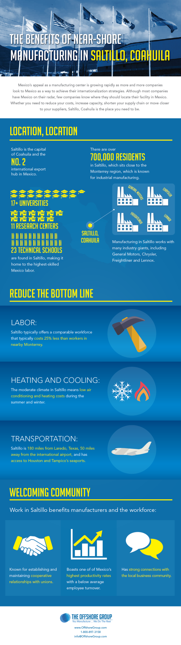 Infographic The Benefits of Near-Shore Manufacturing in Saltillo, Coahuila including location, labor, etc
