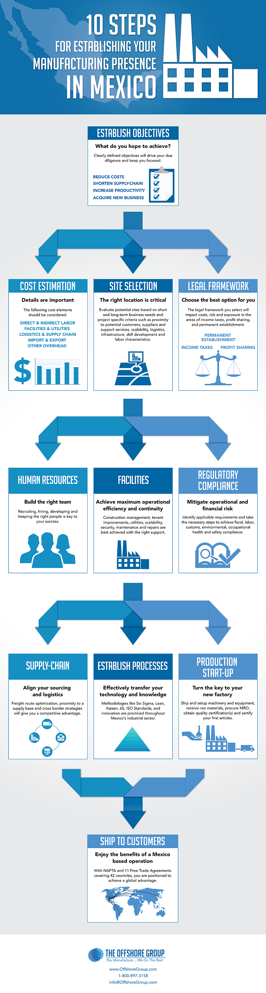 Infographic that highlights the 10 steps you must follow to successfully manufacture in Mexico