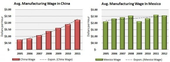 Low cost country manufacturing wages