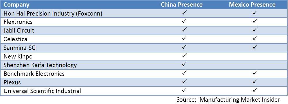 top tier ems footprint 2009