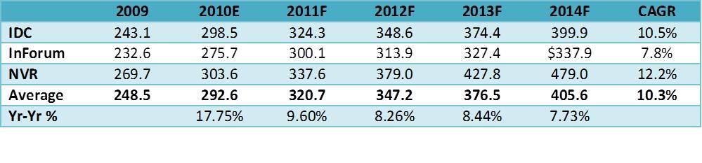ems revenue mexico and china 2009