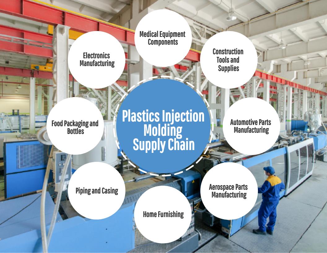 PIM-supply-chain