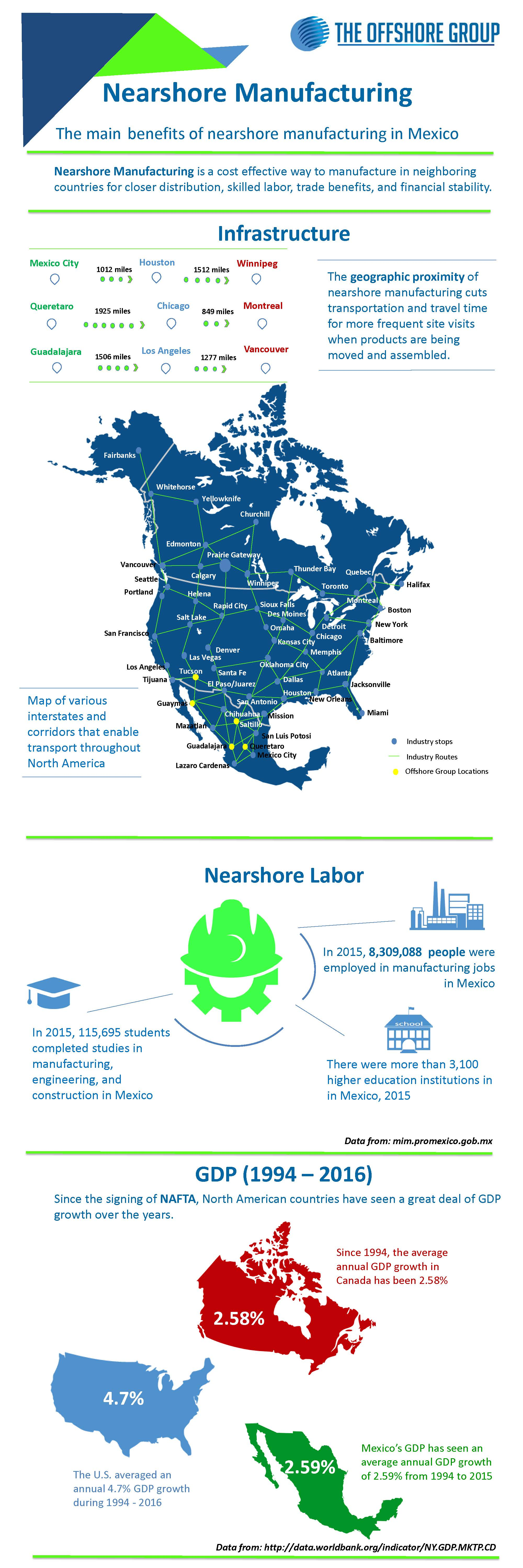 The main benefits of nearshore manufacturing in Mexico