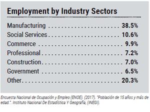 saltillo-employment-sectors