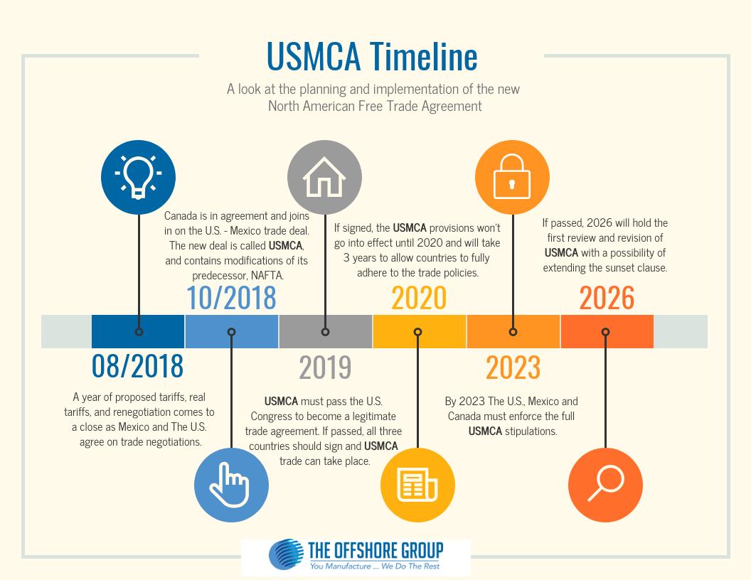 usmca-timeline