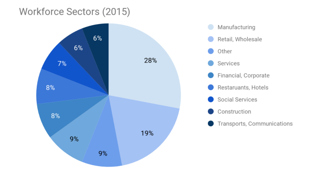 tijuana workforce sectors