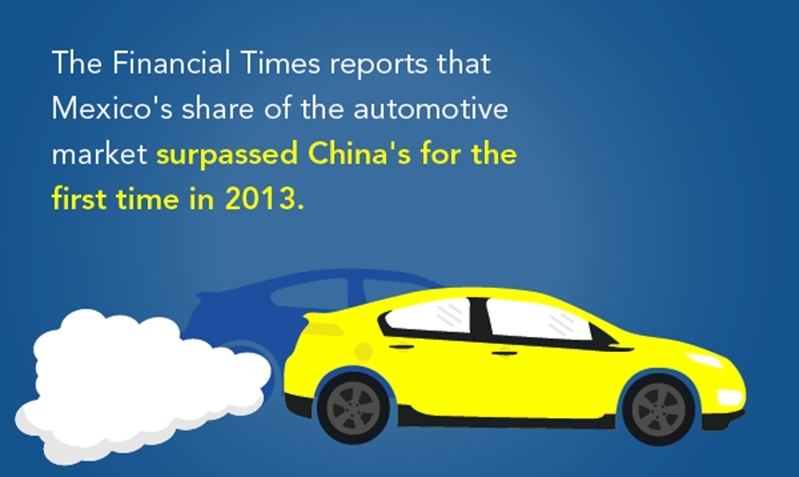 Mexico's share of the automotive market surpassed China's for the first time in 2013,proving that Mexico has many advantages over China as a place to offshore manufacturing operations.