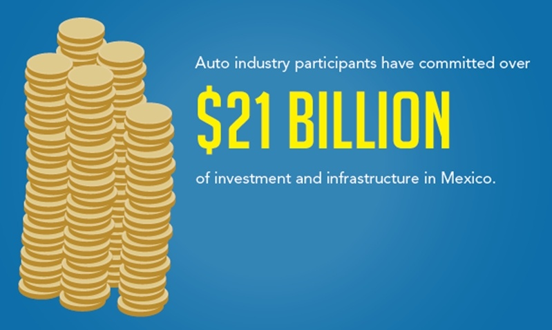 Auto industry participants have committed over $21 billion of investment and infrastructure in Mexico. This investment proves the extent of Mexico's potential.