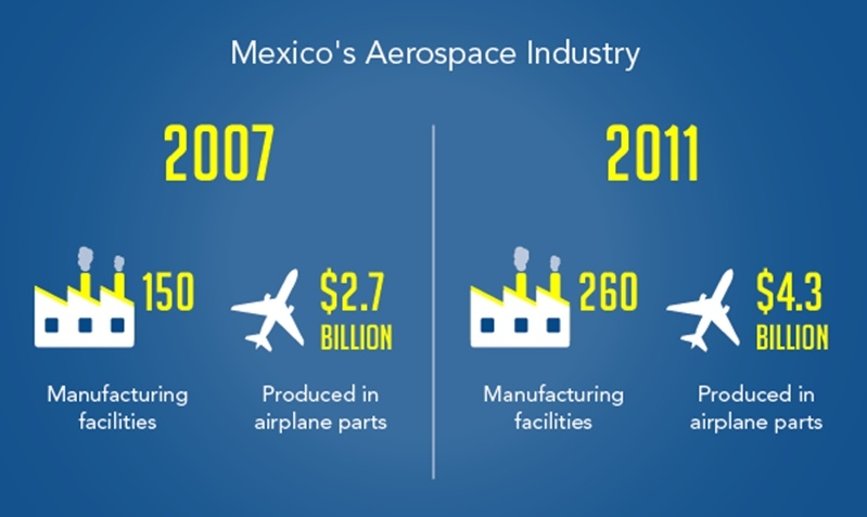 The Mexican aerospace manufacturing sector has grown tremendously with an extra 110 manufacturing facilities built between 2007 and 2011.