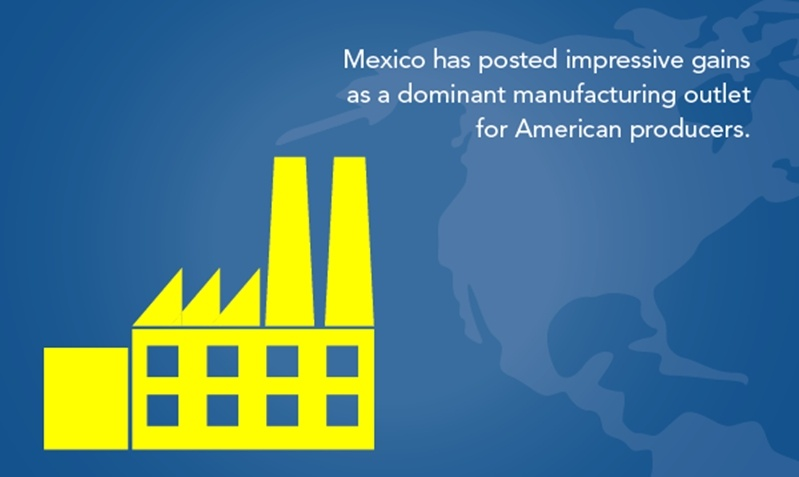 Mexico has posted impressive gains as a dominant manufacturing outlet for American producers, therefore the TPP could have a big impact on manufacturing in Mexico.