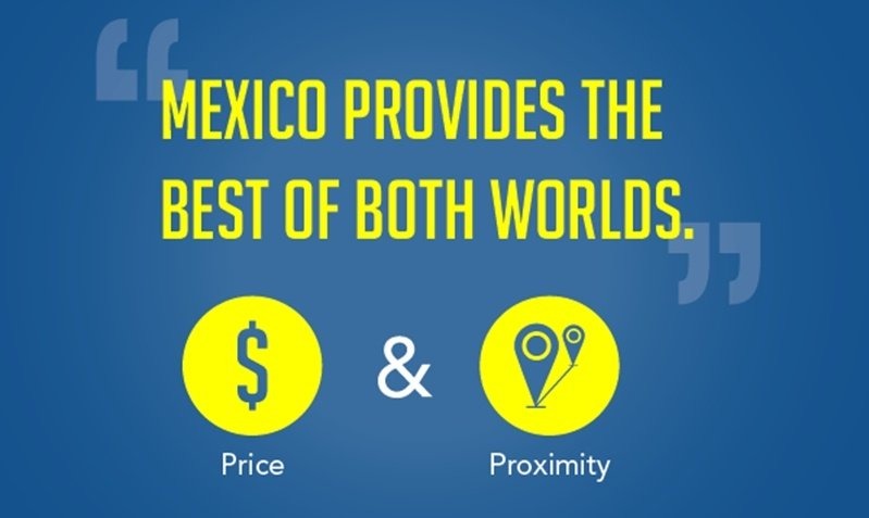 Mexico provides the best of both worlds, price and proximity. The proximity of Mexico to the U.S. and Canada is especially advantageous.