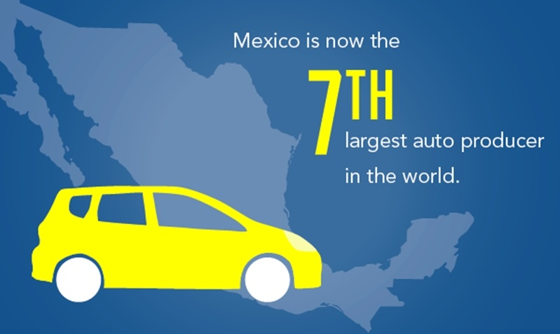 Mexico is an attractive option for automakers and was recently named the 7th largest auto producer in the world.