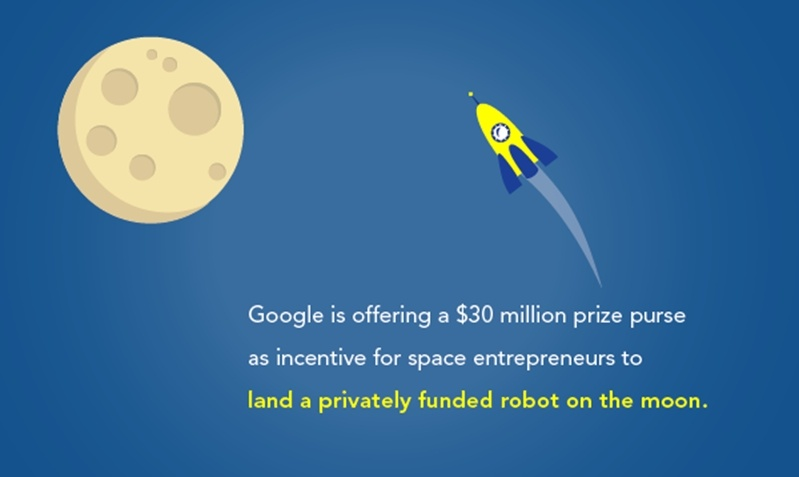 Google is offering a $30 million dollar prize to space entrepreneurs that create a privately funded robot that lands on the moon.