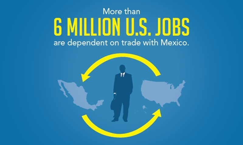 More thank 6 million U.S. jobs are dependent on Mexico is stated with a visual of a man in a suit in between the picture of Mexico and the U.S. from a map