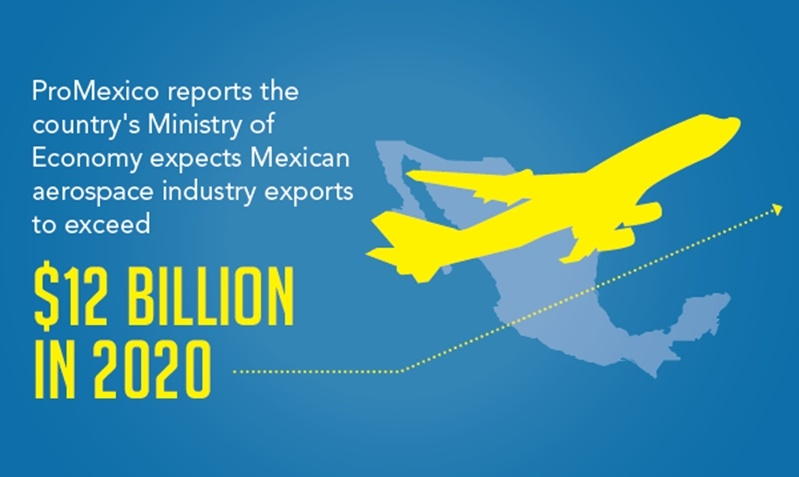 The aerospace industry is expected to grow $12 Billion by 2020, thus reflecting the major aerospace manufacturing boom that is happening in Mexico.