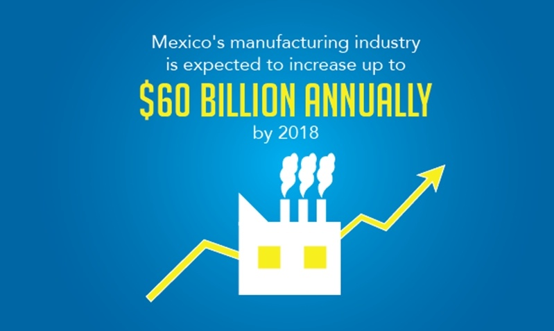 Illustration of factory with words: Mexico's manufacturing industry is expected to increase up to $60 billion annually by 2018.