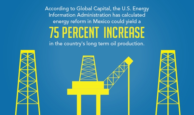 Energy reform is expected to yield a 75% increase in Mexico's long term oil production.
