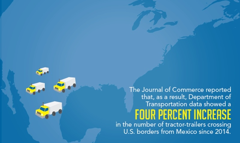 More efficient supply chain logistics are a major benefit of manufacturing in Mexico, that is why there was a 4% increase in tractor trailers crossing across the U.S. border to Mexico