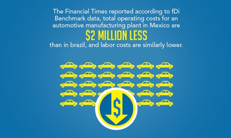 Manufacturing and labor costs in Mexico make the Mexico more appealing to investors because they are more affordable than those in Brazil.