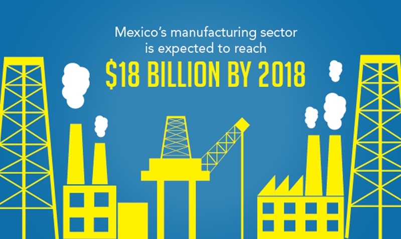 Mexico's manufacturing sector will continue to grow as companies realize the offshoring advantages. The industry is expected to grow $18 billion dollars by 2018.