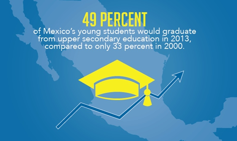 Educational standards are improving in Mexico as seen with a 16% increase in college graduation rates from 2010 to 2013.