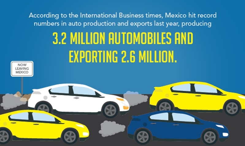 Mexico produced 3.2 million automobiles and exported 2.6 million automobiles in 2014 alone. The automobile industry in Mexico is expected to continue growing.