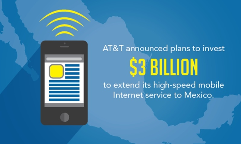 Infrastructural improvements add to the offshoring advantages of Mexico, that is why AT&T invested $3 billion in order to improve access to their high speed internet on their mobile devices.