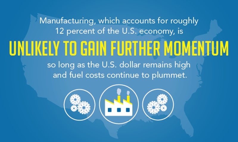 The decline of the U.S. manufacturing sector is largely attributed to the rise of the U.S. dollar and plummeting fuel costs.