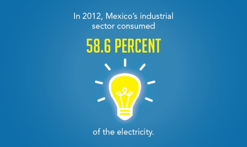 Mexico's electricity resource