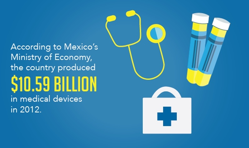 Mexico is a global leader in medical manufacturing and was seen to have produced $10.59 billion worth of medical devices in 2012 alone.