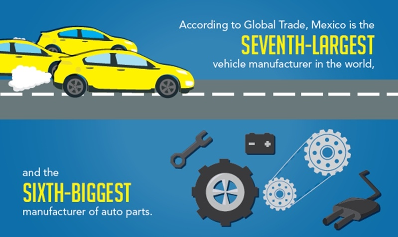 According to global trade, Mexico is the 7th largest vehicle manufacturer in the world, and the 6th biggest manufacturer of auto parts.