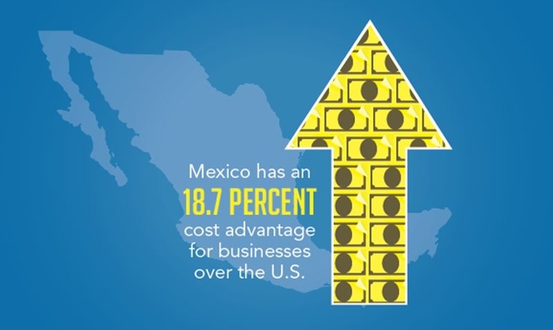The cost advantages of offshoring in Mexico, which are at 18.7% over the U.S., are driving business's to manufacture in Mexico.