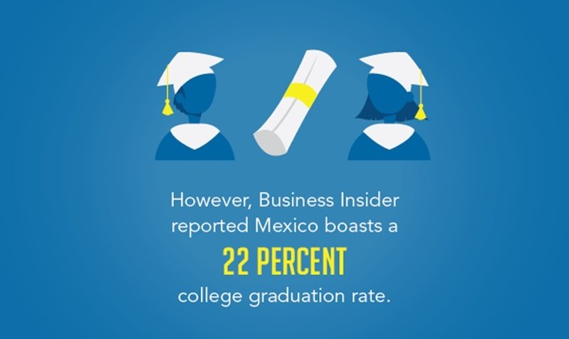 The offshoring advantages of manufacturing in Mexico are vast with skilled labor being supported by a 22% college graduation rate.