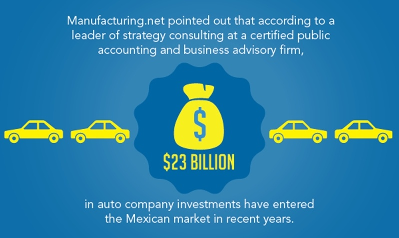 Automotive manufacturing investments in Mexico continue to rise with almost $23 Billion invested within the last few years.