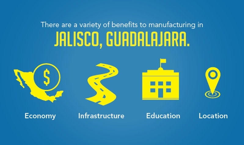 Jalisco, Guadalajara is a prime location for companies like CCCC to manufacture due to it's size and experience with the manufacturing sector.