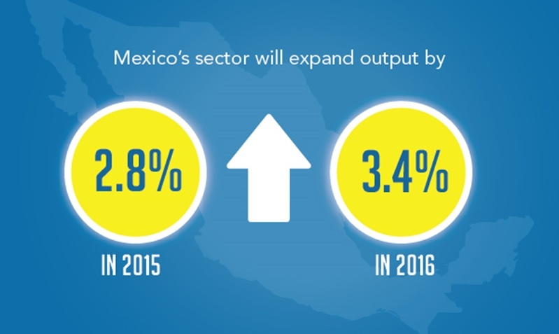 Manufacturing output in Mexico is expected to increase between 2015 and 2016 with an increase of 3.4% by 2016.
