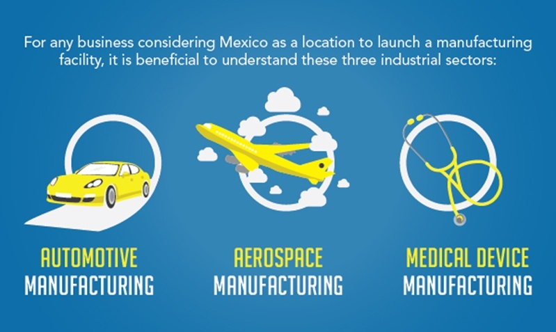 Automotive, aerospace and medical device manufacturing are three major industries in Mexico.