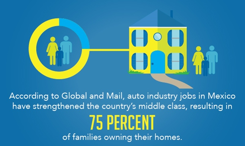 The middle class and home ownership are rising in Mexico.