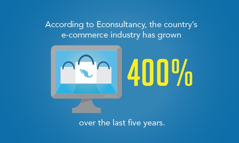 Mexico's e-commerce industry has grown 400% over the last 5 years.