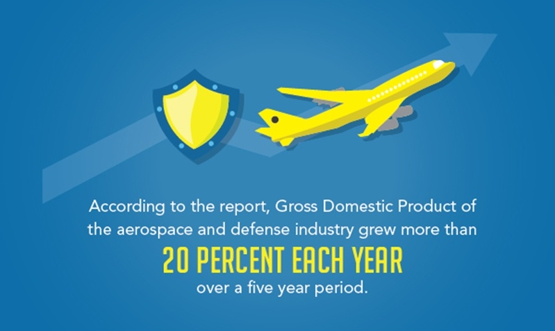 The aerospace and defense industry's gdp 20% each year over a five year period.