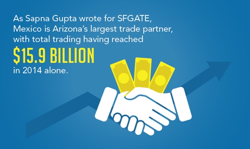 Mexico is Arizona's largest trading partner, therefore manufacturing in Mexico is benefiting the Southwest and the U.S.