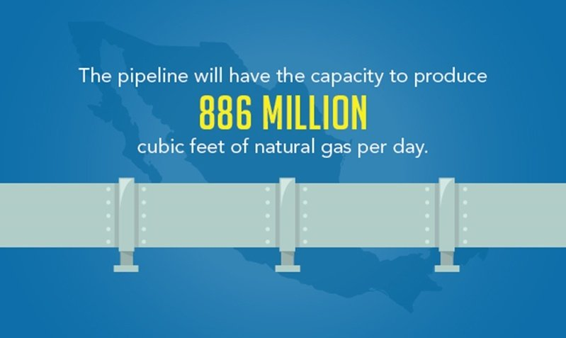 The new Gas pipelines will have the potential to produce 886 million cubic feet of natural gas per day.