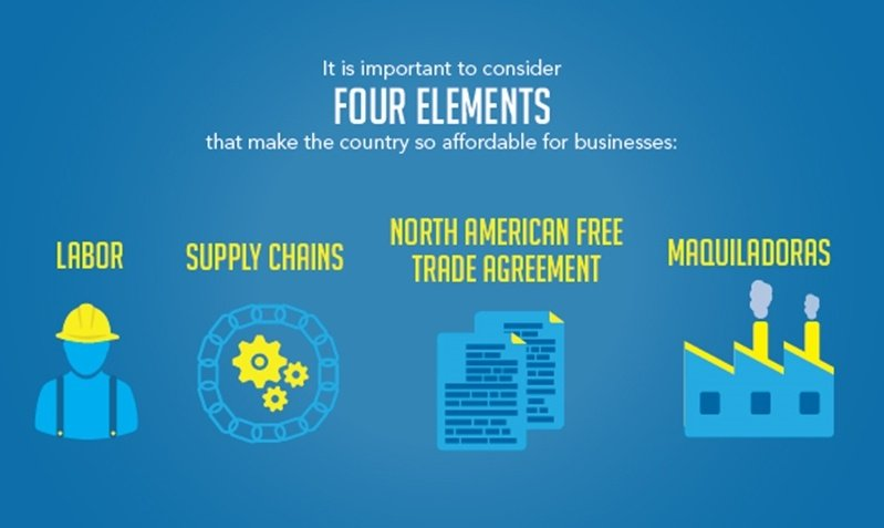 One of the key offshoring advantages of manufacturing in Mexico is affordability which will help businesses profit.