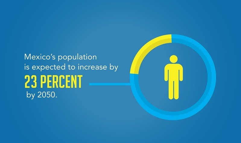 Mexico's affordable and skilled labor force is highly sustainable because of the expected 23% population increase by 2050.
