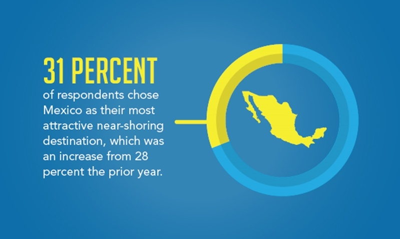 31 % of respondents chose Mexico as their most attractive nearshoring option
