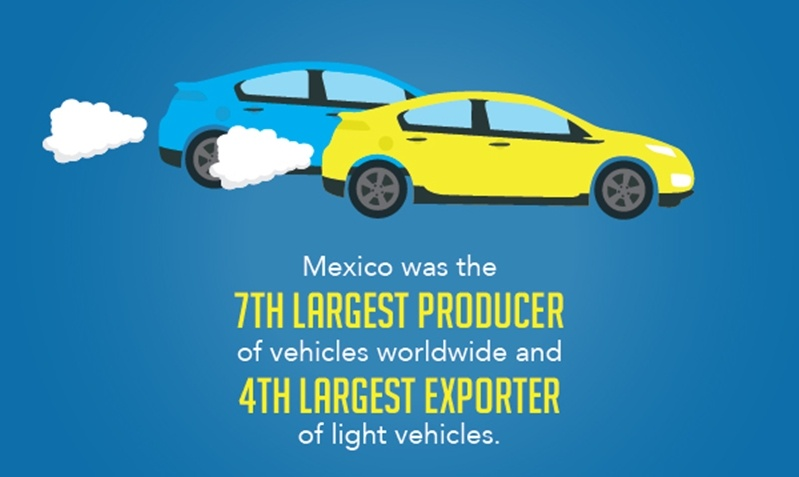 Mexico is a prime manufacturing destination for automakers and was named 7th largest producer of vehicles worldwide.