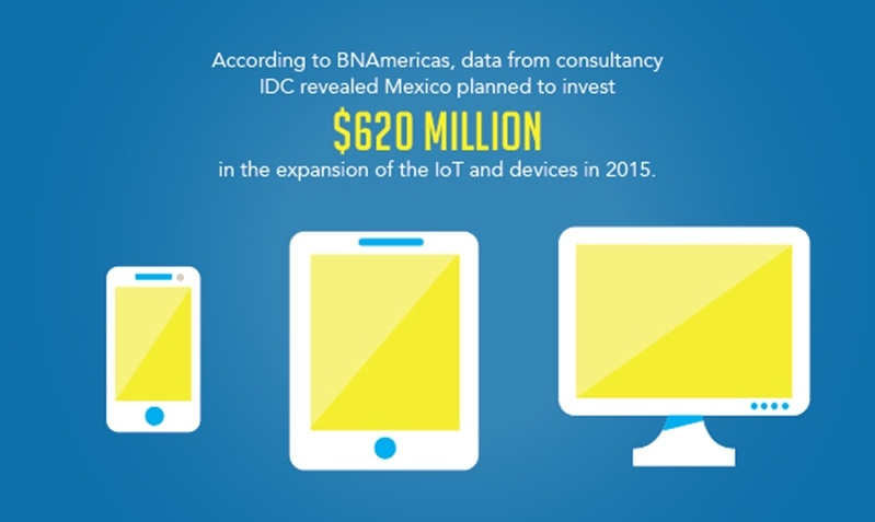 Mexico plans to invest $620 million dollars in the expansion of the internet of things.