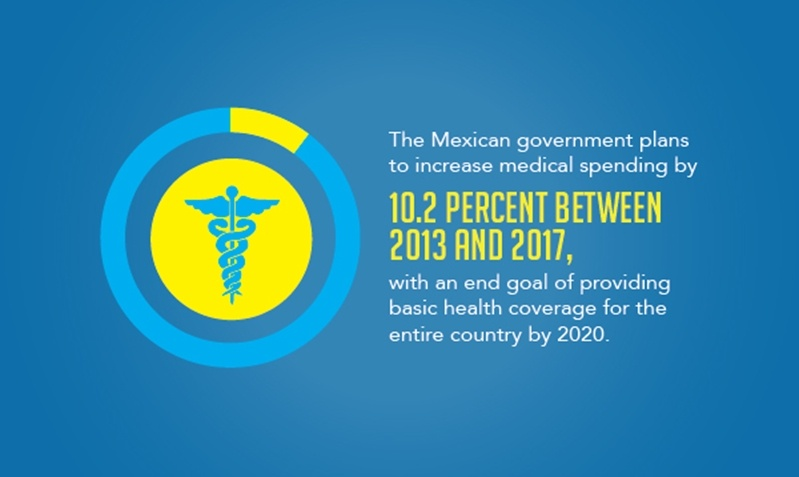 Increased government spending in the medical industry may provide a boost for Mexican medical manufacturing.