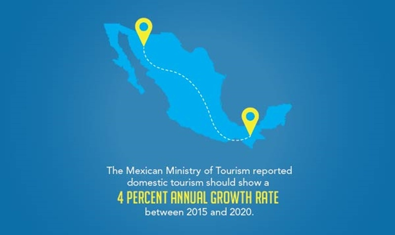 The Mexican domestic travel rate is expected to increase 4% annually between 2015 and 2020.