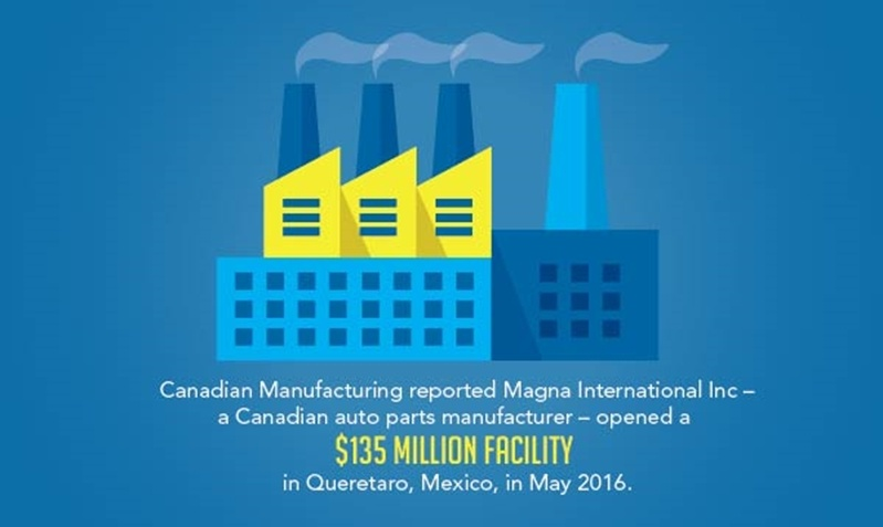 Canadian automotive manufacturers moved a $135 million auto parts manufacturing facility in Queretaro, Mexico.